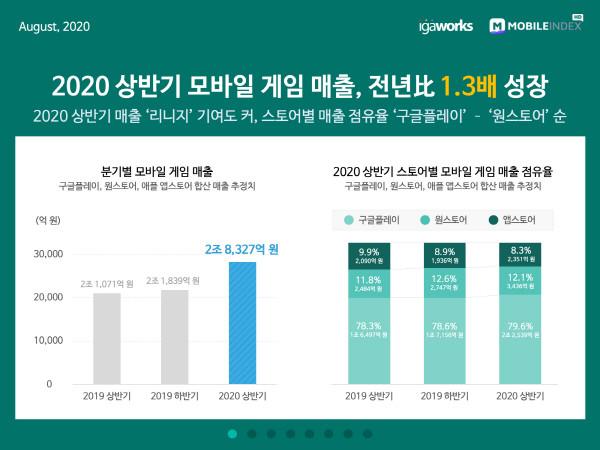올 상반기 모바일 게임 매출 2.8조원 `역대 최고`
