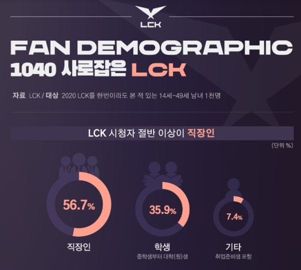 '2020 LCK' 시청자 절반 이상은 직장인