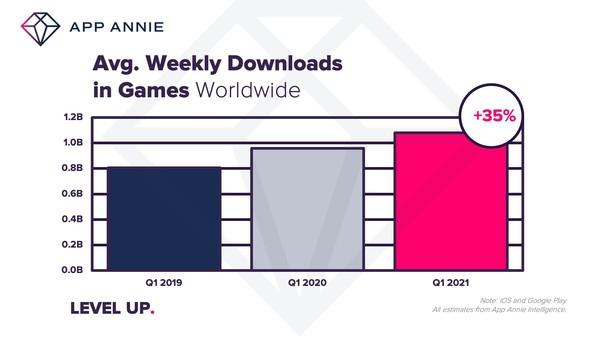 올해 1분기 글로벌 모바일 게임 지출 24.6조원