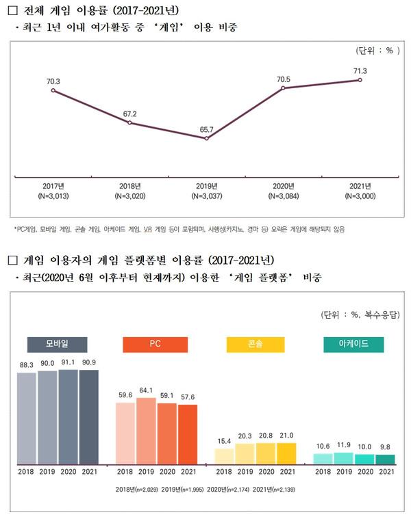 국민 71.3% 게임 즐겨…학부모 함께하는 비중도 ↑